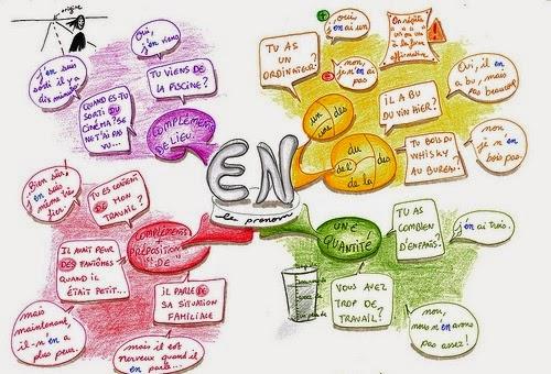 les pronoms en exercices pdf