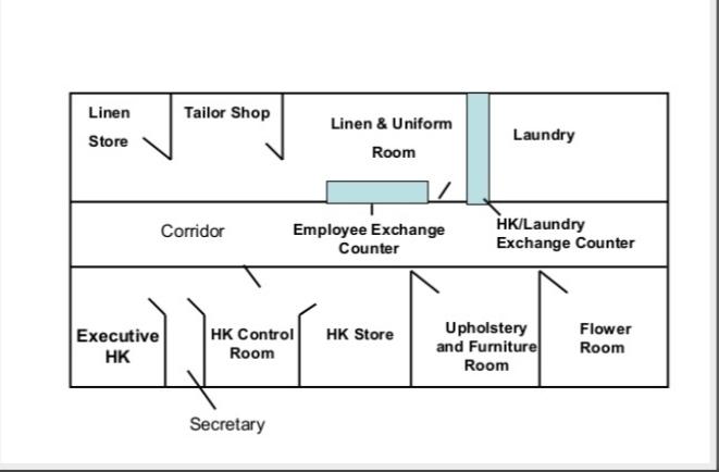 Layout of Housekeeping department | Organization chart of Housekeeping department