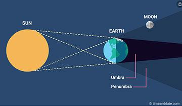 Illustration of  umbal and penumbral lunar eclipses (Source: www.timeanddate.com)