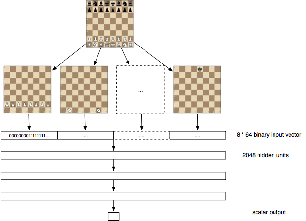 luwei likes data science: building a chess ai - part 4