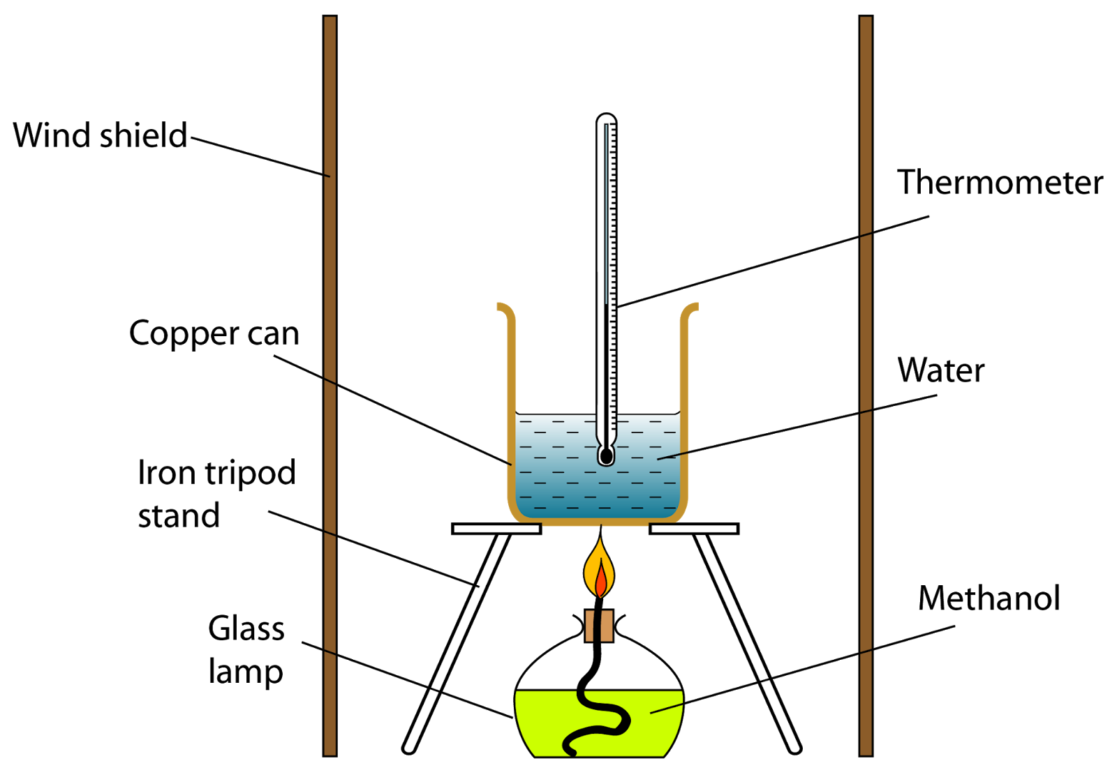 combustion alcohols investgation investigate heat energy r An observer in front of a combustion process can capture radiant heat, other forms of thermal energy and noise figure 1 sketches this situation evidencing how radiant and.