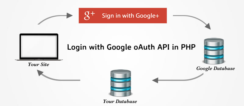 Integrate the Google Login with API in PHP