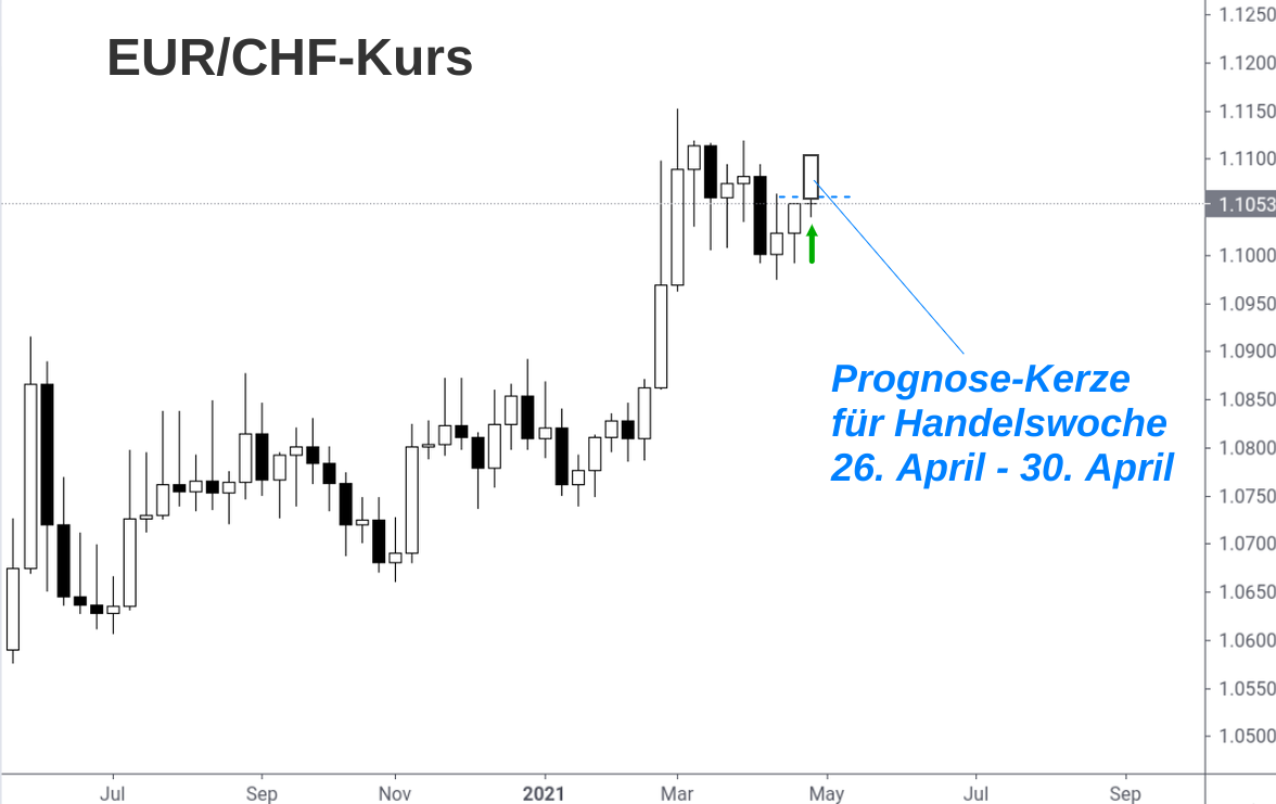 Wochenchart EUR/CHF-Entwicklung mit Prognose-Kerze Mai 2021