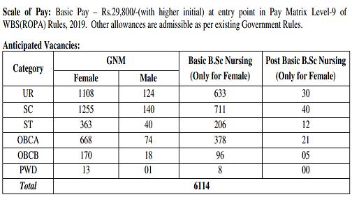 WBHRB Staff Nurse Vacancy 2021 Post Details