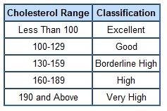 Ldl Cholesterol Level Chart