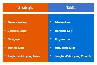strategis dan taktis