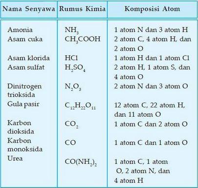 Contoh Rumus Kimia
