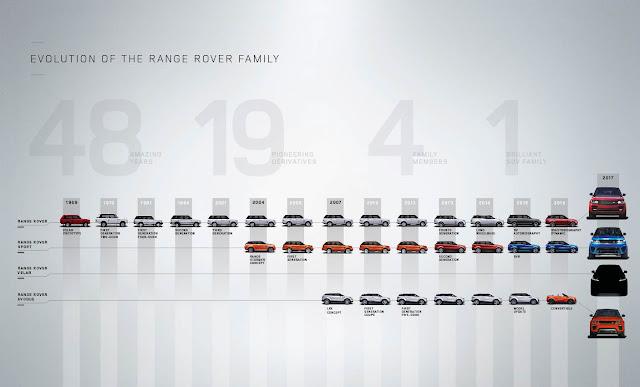 Range Rover timeline