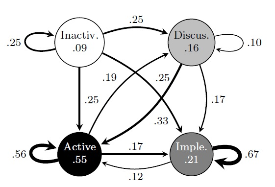 Doofus Software: State transition diagrams in Latex