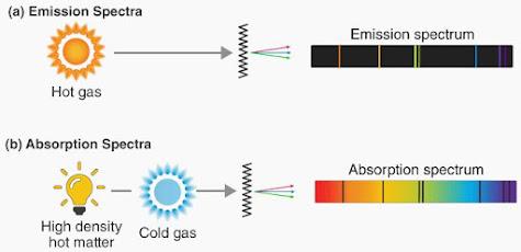 طيف الانبعاث و طيف الامتصاص
