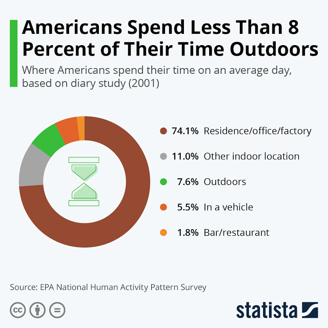 Are Majority of Americans Homebodies? #infographic