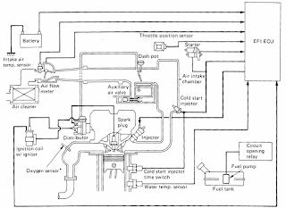Sistem Injeksi Bahan Bakar Elektrik (EFI)