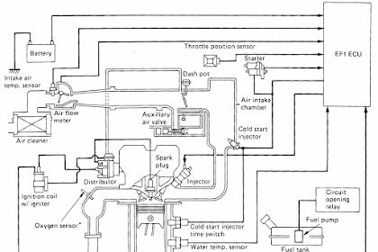 Sistem Injeksi Bahan Bakar Elektrik (EFI) Pada Mobil