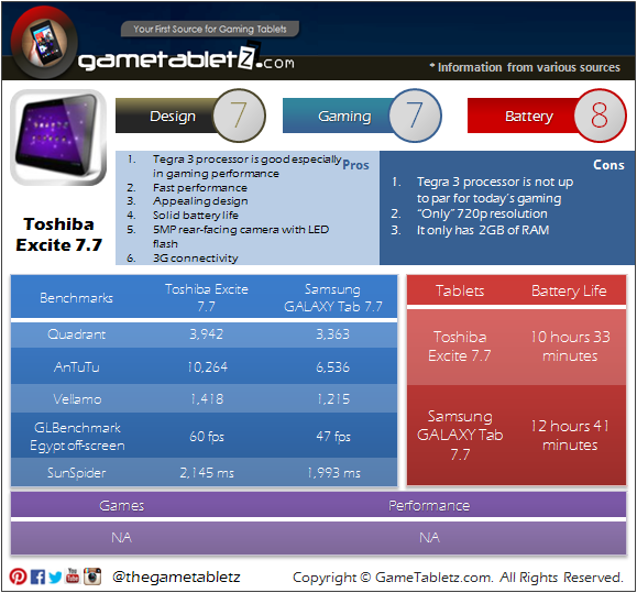 Toshiba Excite 7.7 AT275 benchmarks and gaming performance