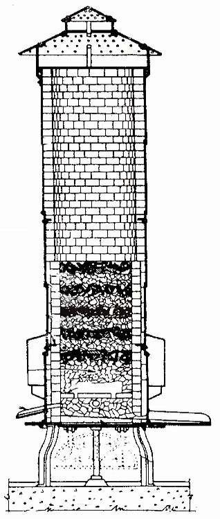 Mechanical Technology  Cupola Furnace And Its Construction