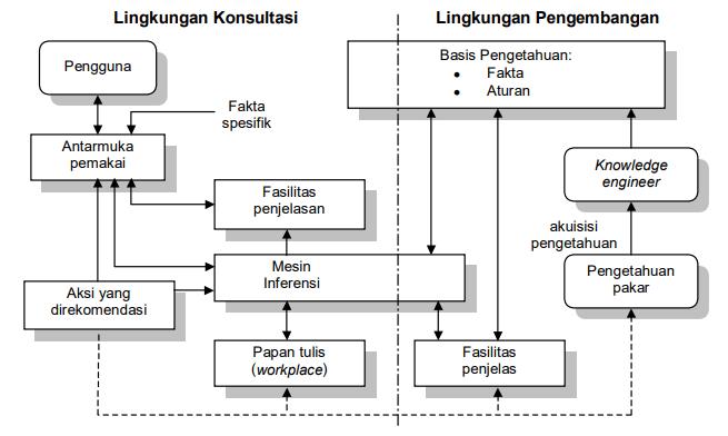 gambar Komponen Sistem Pakar