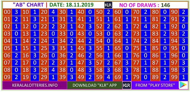 Kerala Lottery Result Winning Numbers AB Chart Monday 146 Draws on 18.11.2019