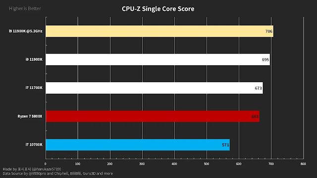 11900K-vs-11700K-vs-5800X-vs-10700K-CPU-Z-Scores