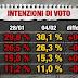 Il sondaggio sulle intenzioni di voto degli italiani di Index Research per Piazza Pulita