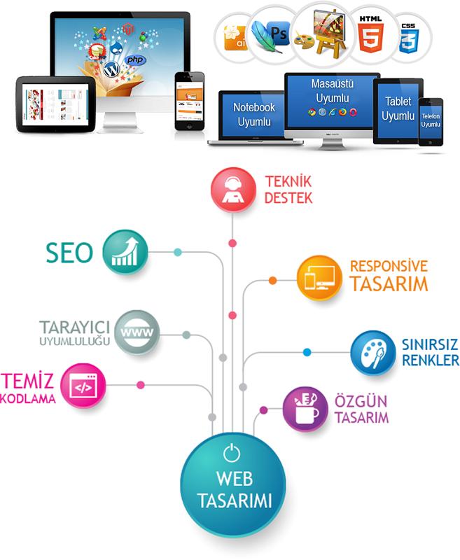 KOBİ Web Sitesi Tasarımı