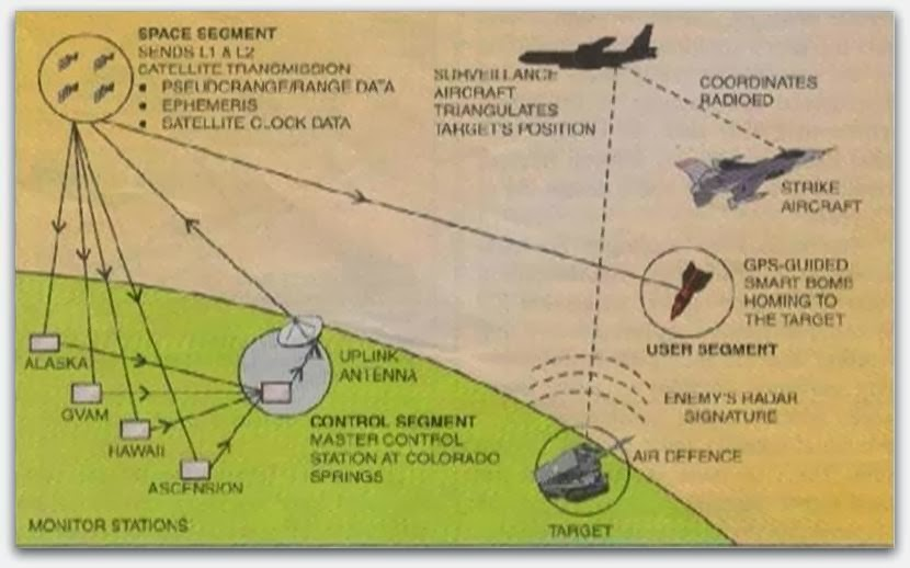 Missile Guidance Using Gps Seminar Report Writing