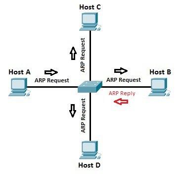 عملية ARP