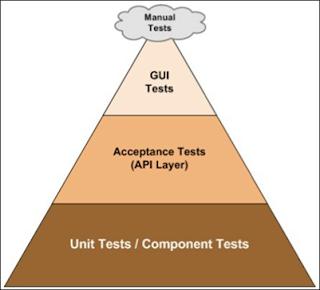 Test Piramidi, Unit Testler ve Otomatikleştirilmiş Test Türleri