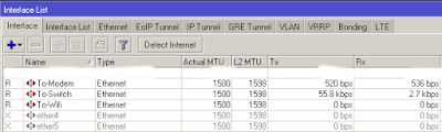 Mikrotik Interface List