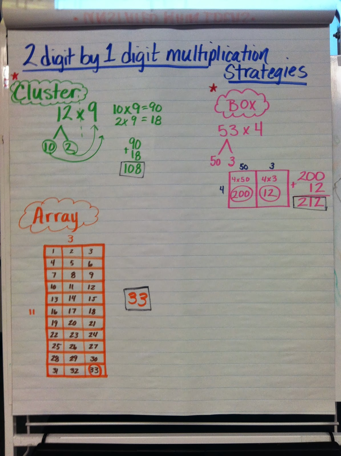 Mrs Kortlever Room 9 2 Digit By 1 Digit Multiplication Strategies