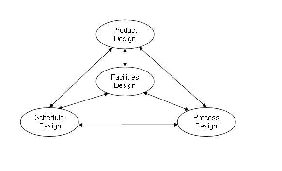 Image Result For Desain Industrial