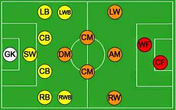 Info Seputar Pengertian Posisi Pemain Sepak Bola Dalam Formasi Sepak Bola