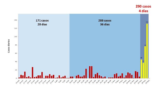 COVID-19: Recomendaciones ante el aumento de casos en Venezuela