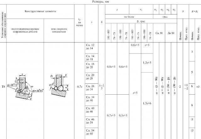 ГОСТ 11534-75-Т8