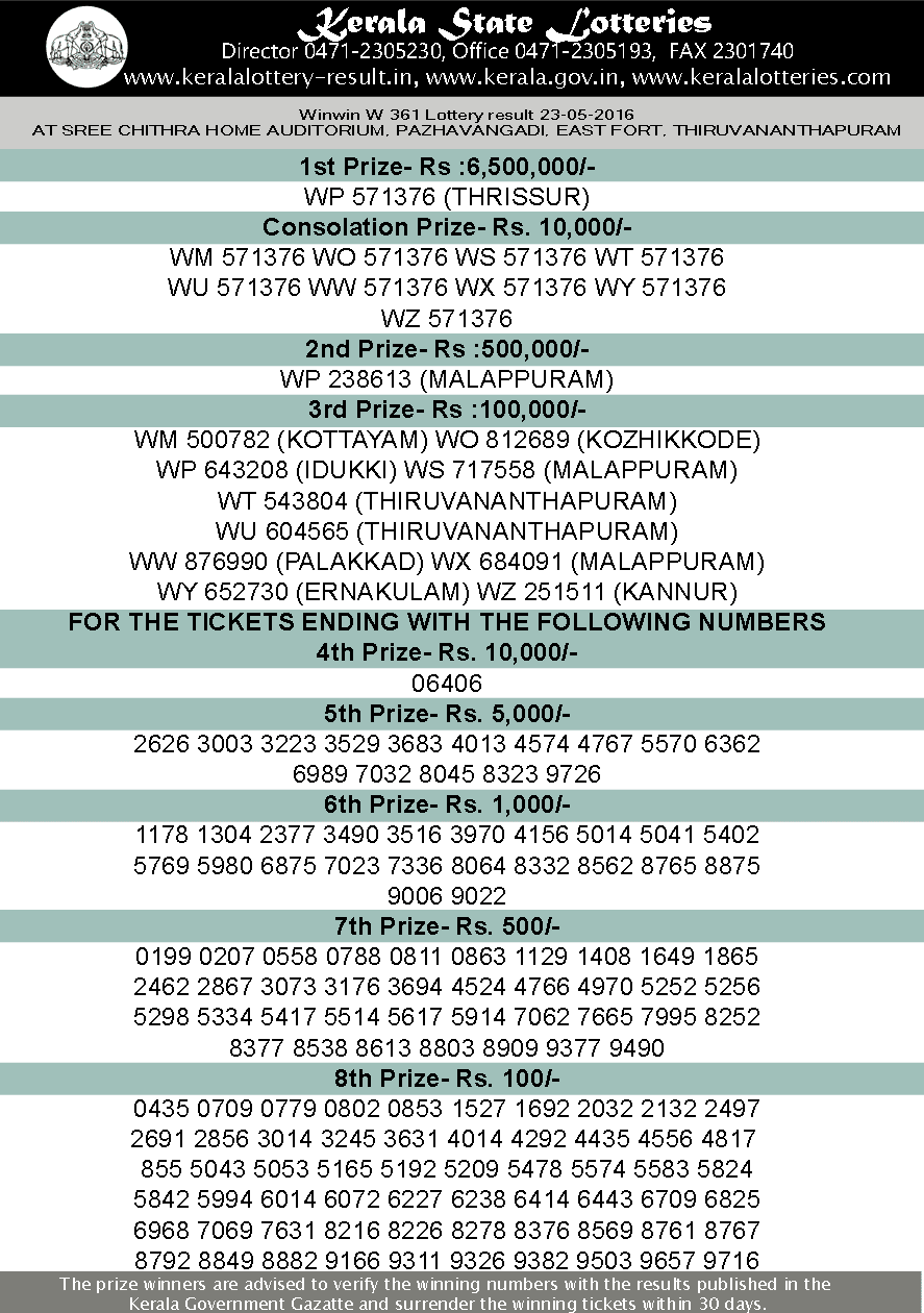 Kerala lottery result, Win Win Lottery result, Win-Win W-361 lottery result, Today's Winwin Lottery W361 result , 23-5-2016 Win win Lottery result, Winwin W 361 lottery result