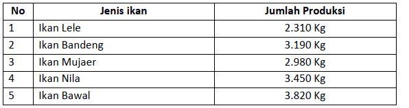 Soal-Soal-Tematik-Kelas-3-SD-Tema-1-Subtema-1-Ciri-Ciri-makhluk-Hidup-dan-Kunci-Jawaban