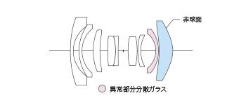 Оптическая схема объектива Voigtlander Color-Skopar 21mm f/3.5