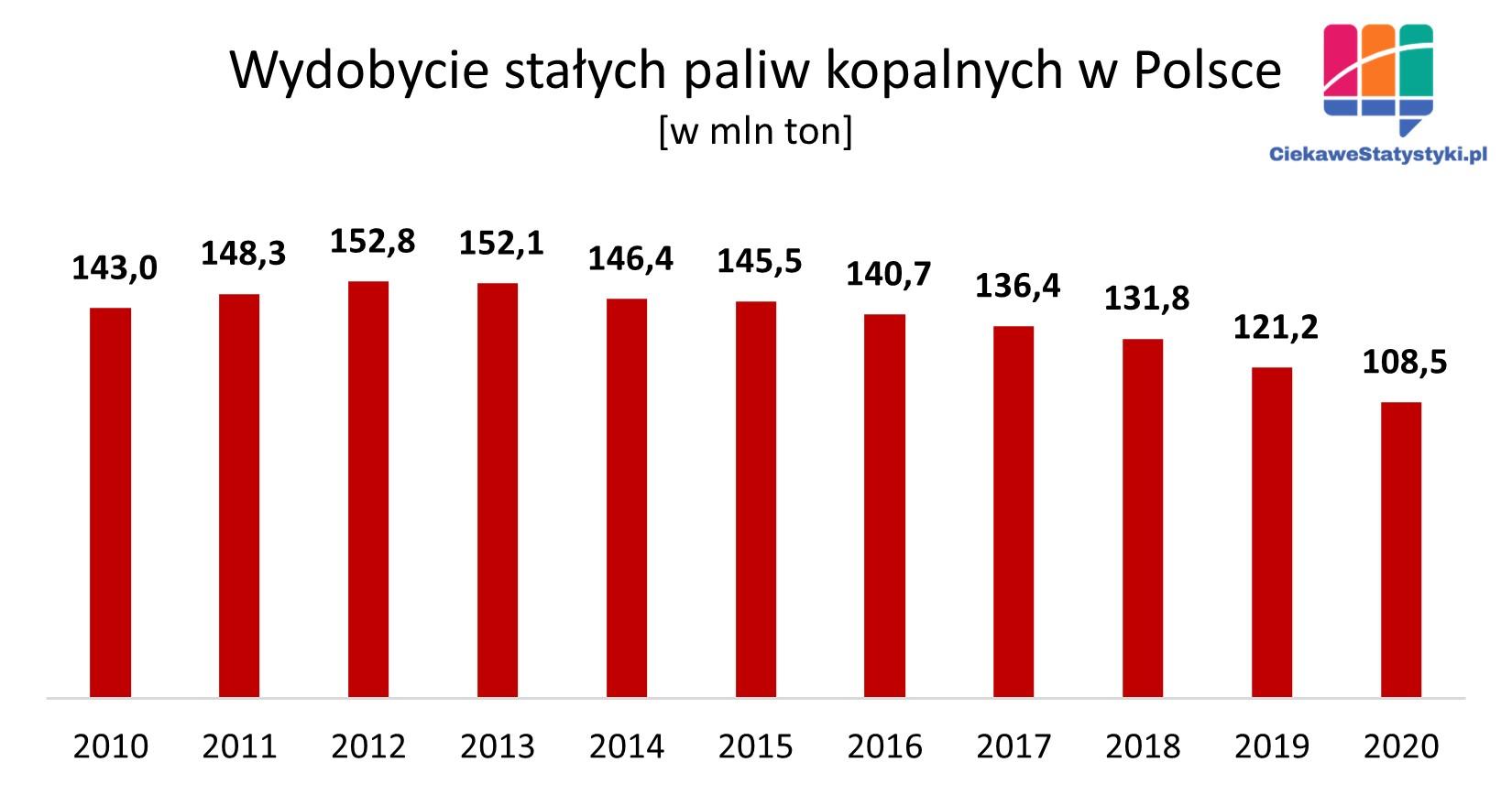 Ile stałych paliw kopalnych wydobywa się w Polsce