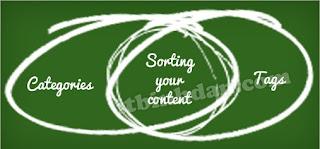 Cách viết Blog chuẩn SEO 2020 với Yoast SEO