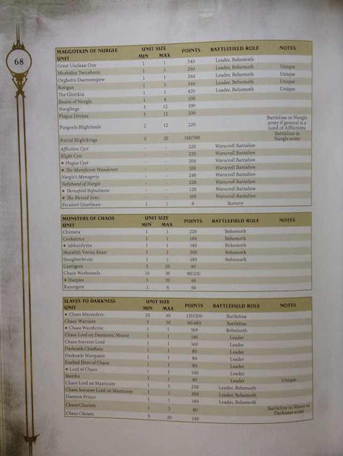 Costes en puntos Age of Sigmar Maggotkin Slaves to Darkness