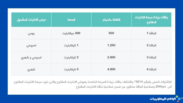 باقات زيادة سرعة الإنترنت المفتوح من زين العراق!
