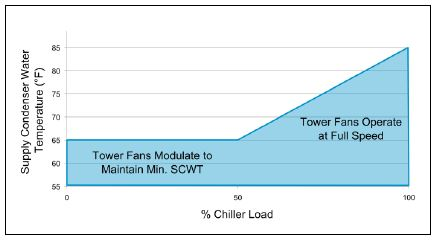 Cooling Tower Control Strategy