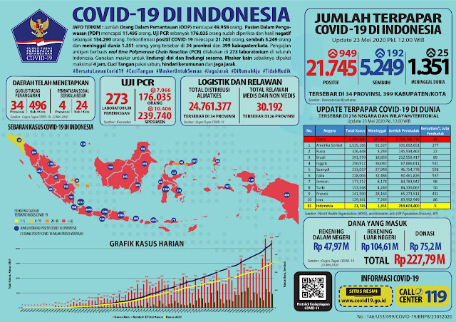 Positif COVID-19 di Indonesia Terus Bertambah, Update Terkini Tembus 21745 Orang Terpapar