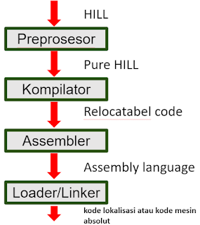 Cara Kerja Preprosesor Bahasa C