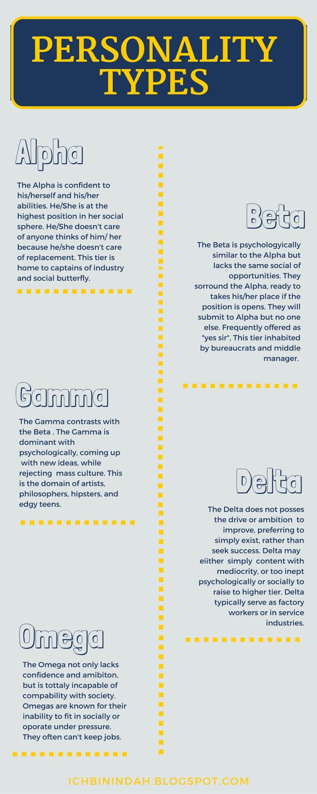 Personality Omega Quiz Types Beta Alpha
