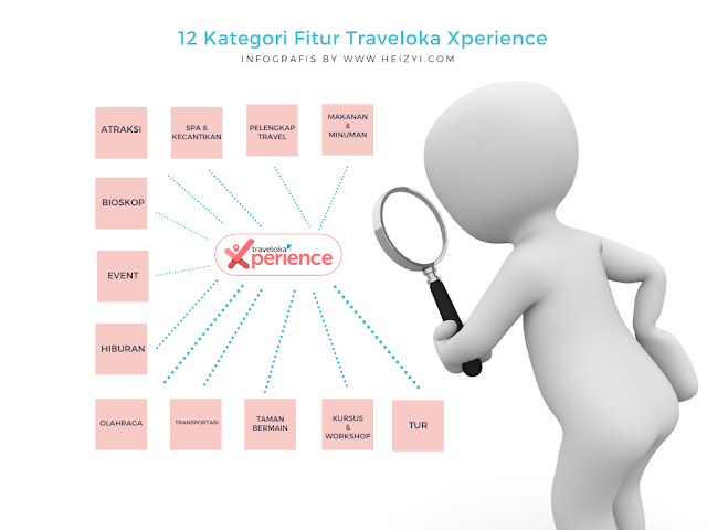 12 Kategori Fitur Aplikasi Traveloka Xperience