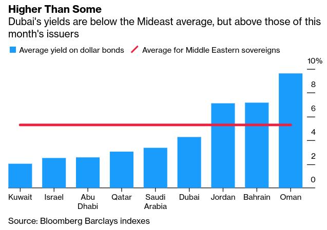 #UAE News: #Dubai Considers Private Debt to Bolster Finances - Bloomberg