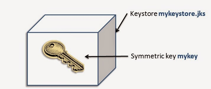 Java Redefined: Symmetric Key Encryption / Decryption using KeyTool