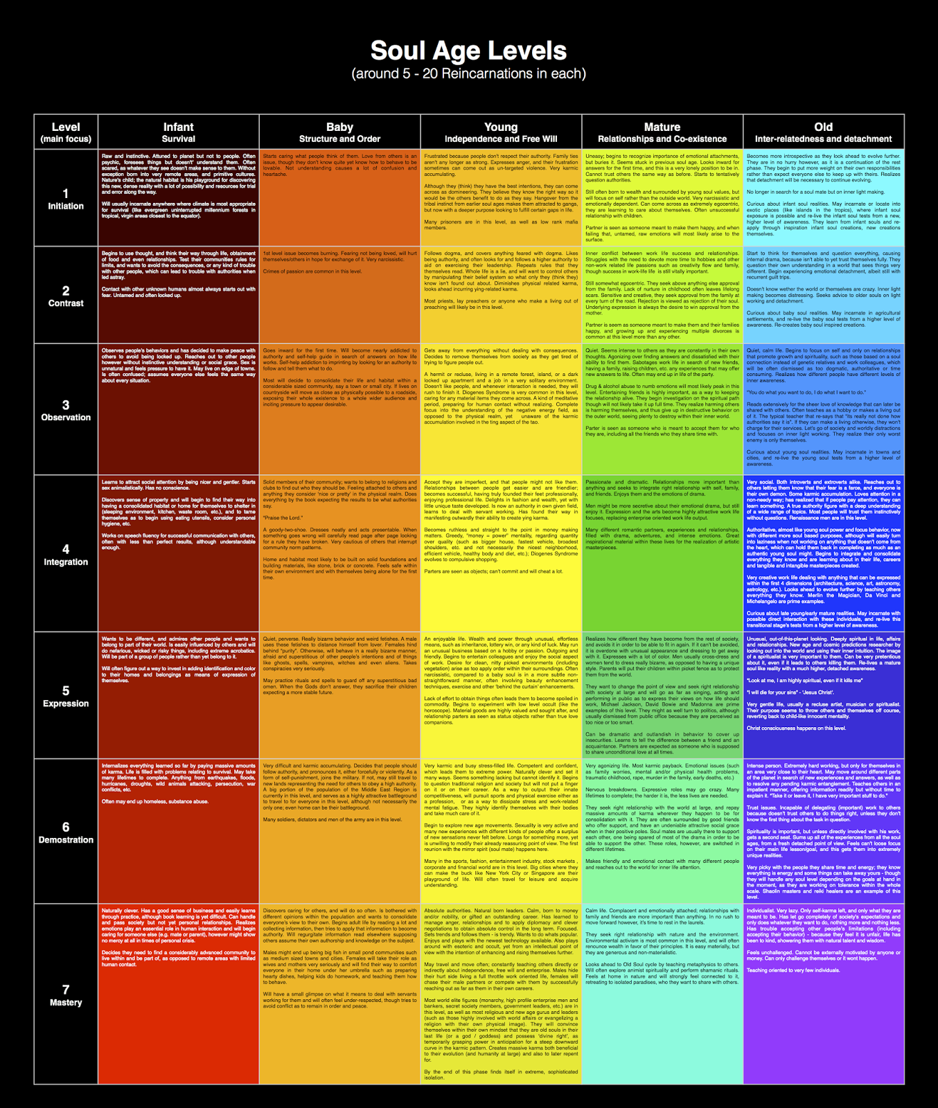 If You Wish To Be More Specific Here Is The 35 Sub Stage Soul Age Chart