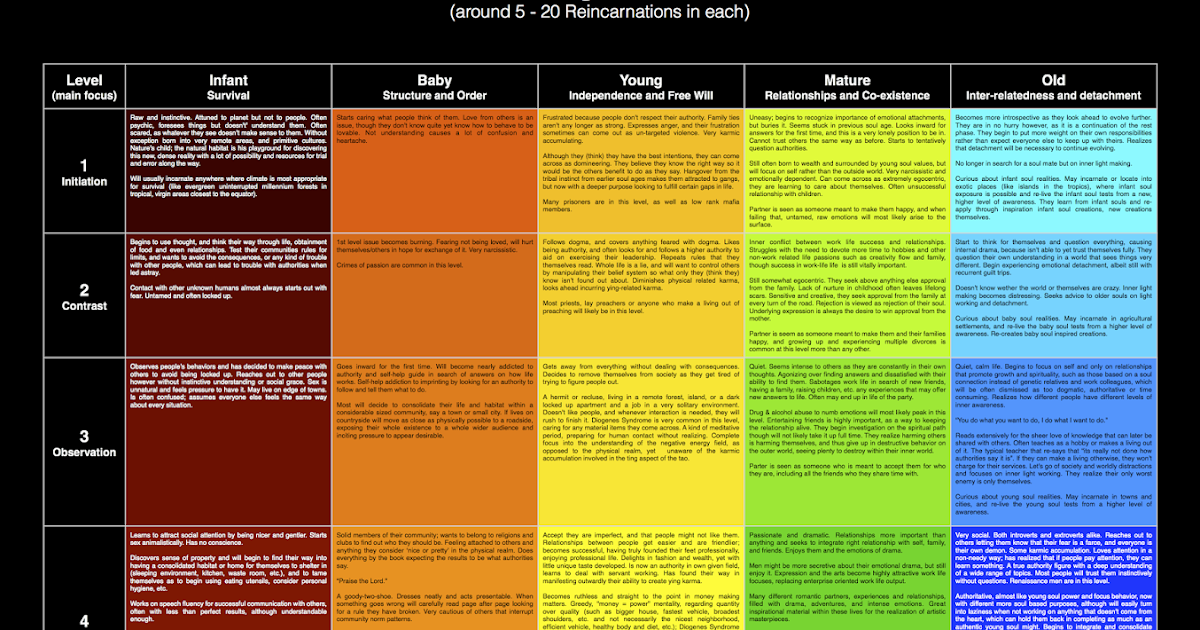 Leo Saturno: Soul Age Levels through Reincarnation Chart