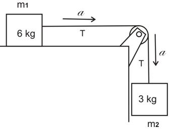 Sistem dua balok pada meja licin ayo sekolah fisika tali diikat pada balok dan dihubungkan dengan balok lain 3 kg melewati katrol seperti pada gambar di bawah ini a berapa percepatan benda b berapa ccuart Image collections